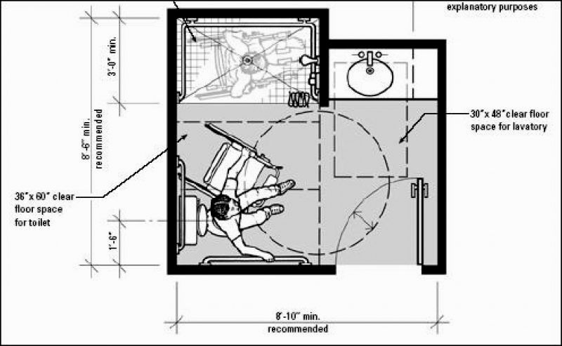 Wonderful Ada Bathroom Requirements Concept - Home Sweet ...