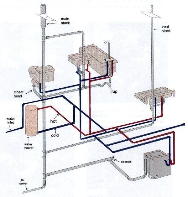 amazing bathroom sink plumbing diagram online-New Bathroom Sink Plumbing Diagram Model