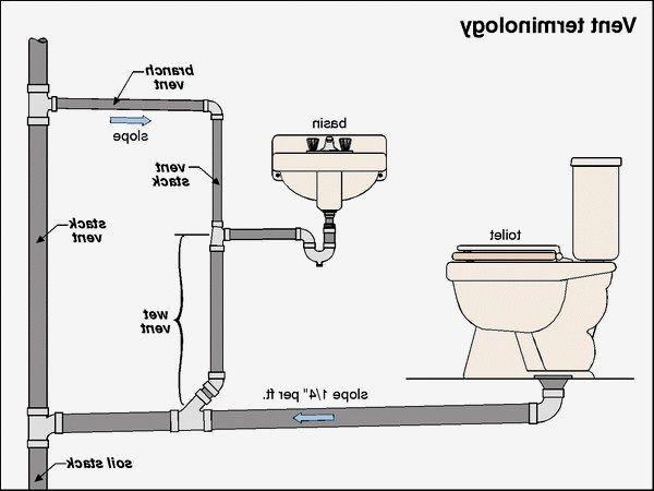 fresh installing bathroom sink drain pipe picture-Fascinating Installing Bathroom Sink Drain Pipe Décor