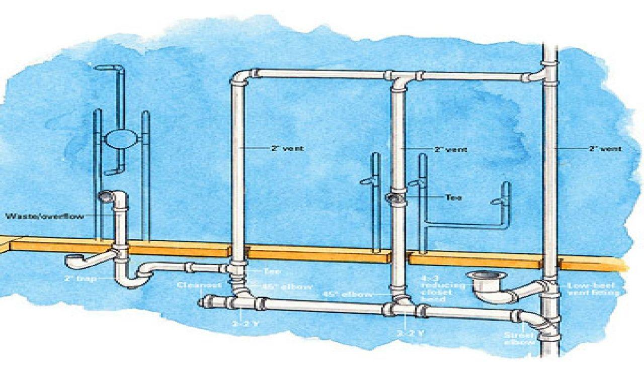 luxury bathroom sink plumbing diagram gallery-New Bathroom Sink Plumbing Diagram Model