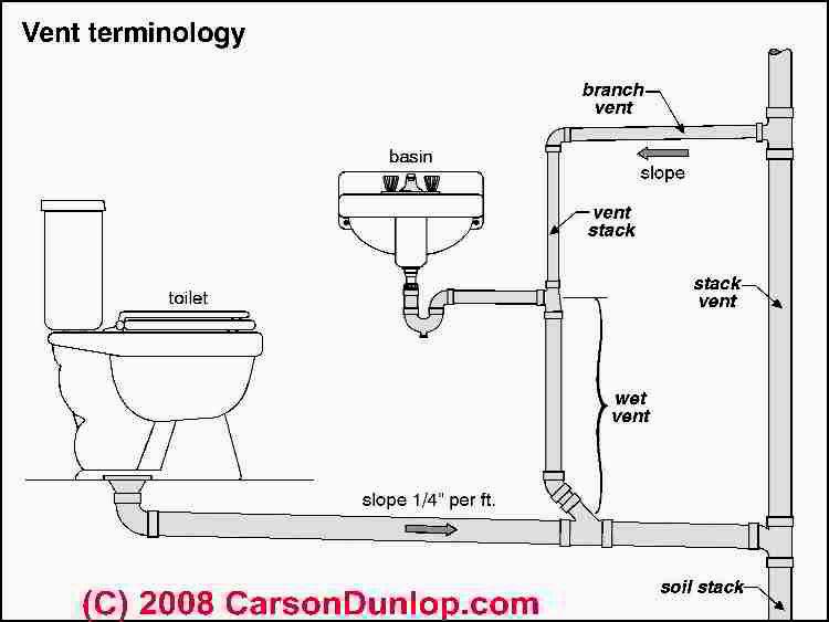 new bathroom drain smells plan-Awesome Bathroom Drain Smells Wallpaper