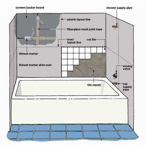 new bead board bathroom plan-Best Bead Board Bathroom Pattern