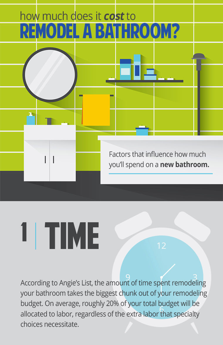Latest Cost To Renovate Bathroom Picture