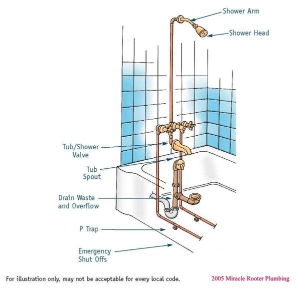 stunning how to replace a bathroom sink drain construction-Contemporary How to Replace A Bathroom Sink Drain Portrait