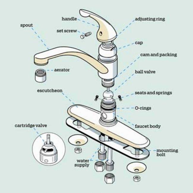 stylish bathroom sink drain parts design-Latest Bathroom Sink Drain Parts Pattern