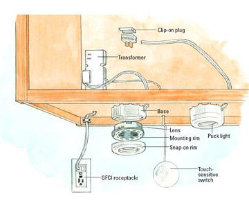 Low Voltage Bathroom Lighting