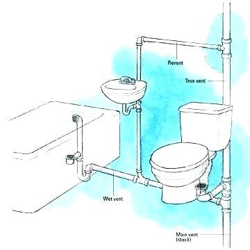 plumbing bathroom diagram - home sweet home   modern